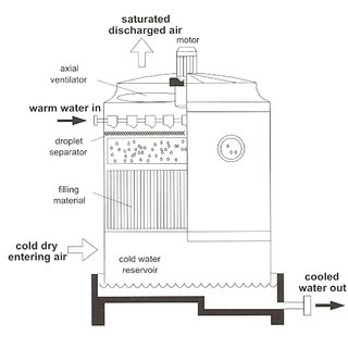 (PDF) An overview of solar assisted air-conditioning