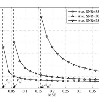 Plot of MSE against the number of measurements. The MSE