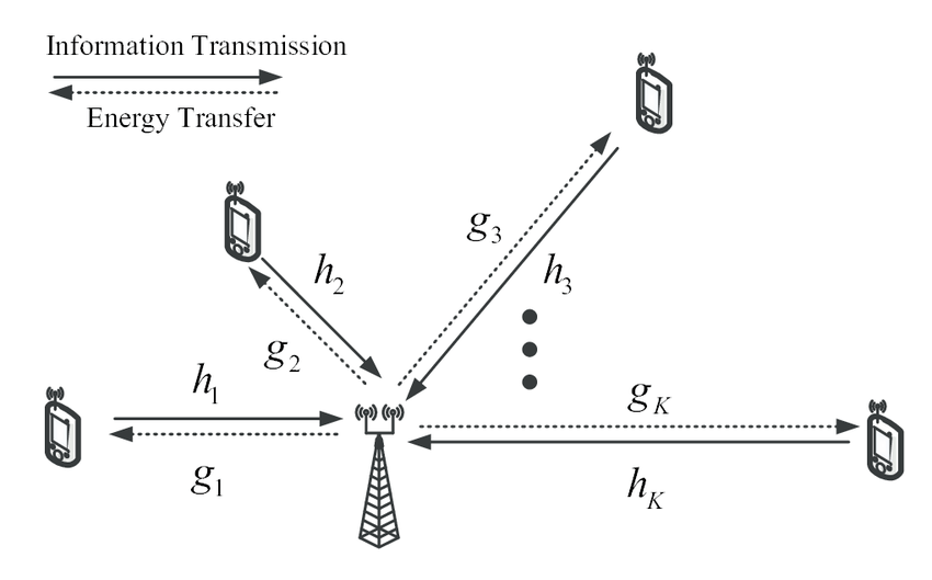 System Model: A Wireless Powered Communications Network