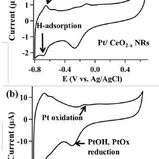 Fig. S1 Cyclic voltammetry of (b) Pt/ceria NRs and (b) Pt