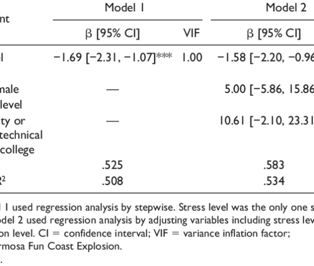 Predictors Of Resilience In Burn Patients From The Ffce N 30