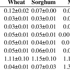 The proximate composition of cereal grains on dry matter