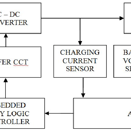 Block Diagram of the Battery Charger based on Embedded