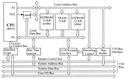 Block diagram of system control circuit board. pins