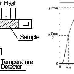 Schematic diagram of quartz cell and semiconductor melt