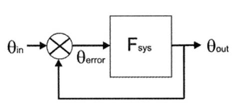 Block diagram of a typical control system. Fsys represents