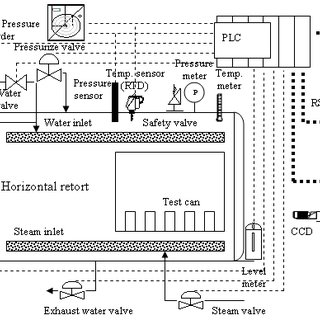 Autoclave Diagram. sterilization exploraci n de odontolog