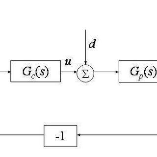 (PDF) A survey of pid controller design based on gain and