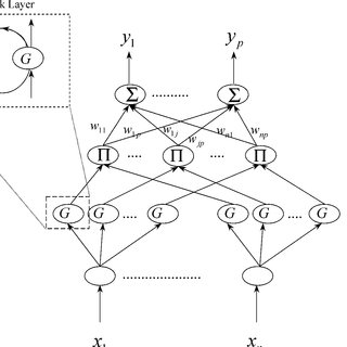 (PDF) Identification and Control of Dynamic Systems Using