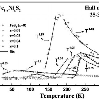 Temperature-dependent resistivities of nickel-doped iron