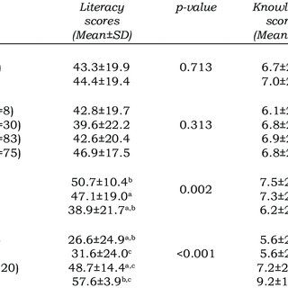 Item analysis of the diabetes knowledge test of