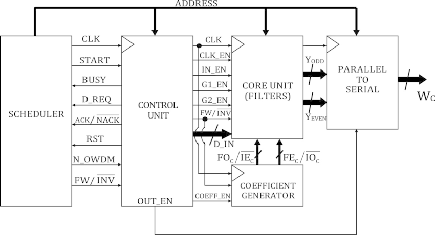 The top-level generic OWDMA processor implementation block