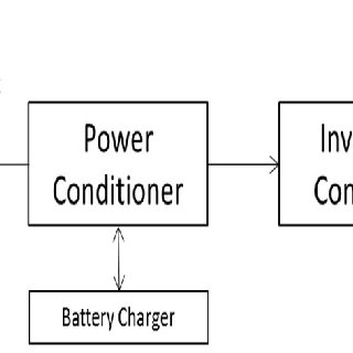 Classification of Control Techniques for Grid connected
