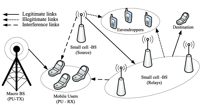 A two-tier network with physical layer security