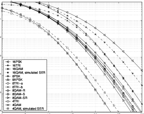 Simulated SER of 4-and 16-QAM, and SER union bound of 4