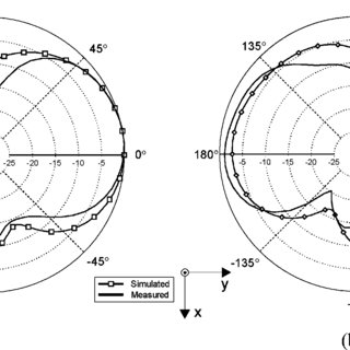 (a) Optically reconfigurable CPS dipole antenna