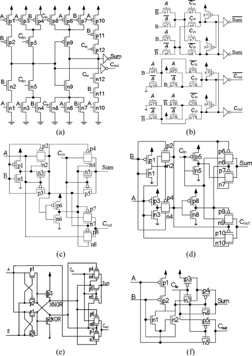 small resolution of full adder cells of different logic styles a c cmos