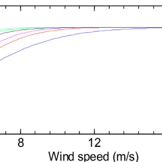 (PDF) Estimation of Wind Power Potential of Six Sites in
