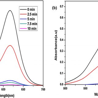 Comparison of X-ray diffraction (XRD) patterns of (a