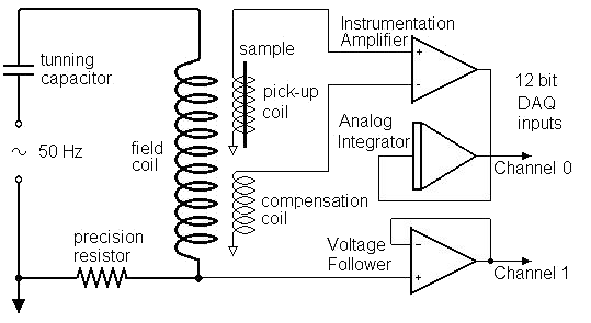 The schematic drawing of the AC hysteresigraph. The