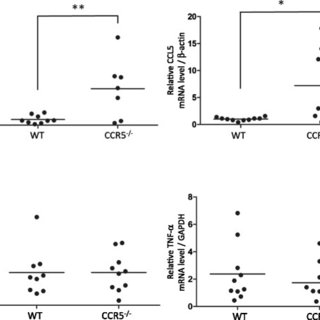 Survival rate and clinical score of mice following lethal
