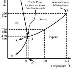 what happens at the triple point of waterthe p t phase diagram of water system near its triple point tp [ 850 x 1116 Pixel ]