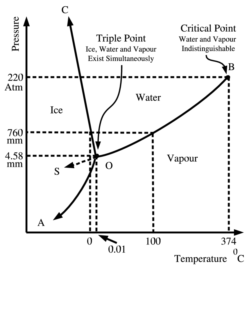medium resolution of what happens at the triple point of waterthe p t phase diagram of water system near its triple point tp