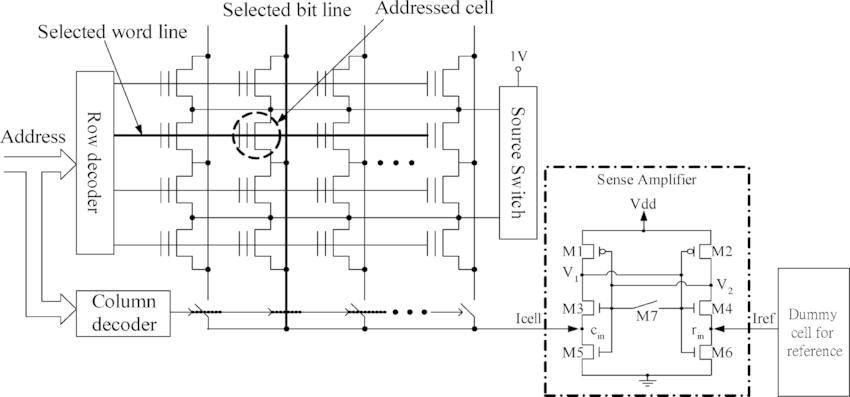 (a) Cross-sectional view of the Bi-NOR flash memory cell