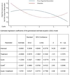 peak pain change based on the gee model y axis peak  [ 850 x 1016 Pixel ]