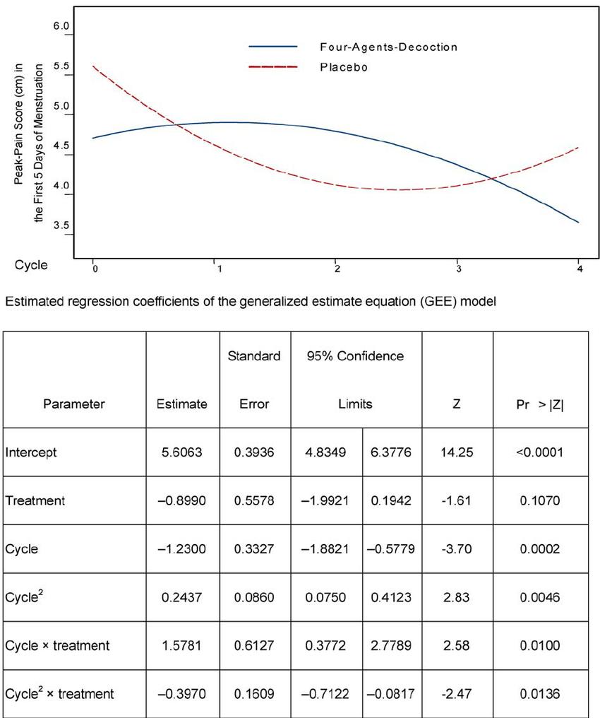 medium resolution of peak pain change based on the gee model y axis peak