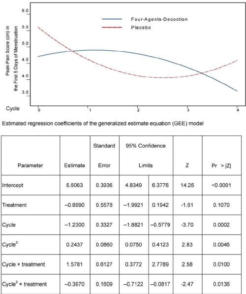 small resolution of peak pain change based on the gee model y axis peak