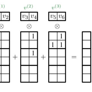 e user-deened generalized matrix-vector multiplication M