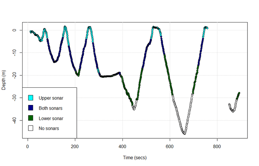 The depth measurements from the depth logger affixed to