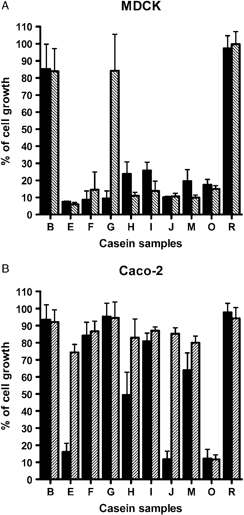 medium resolution of effect of heat treatment on the activity of human casein samples on the download scientific diagram