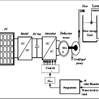 (PDF) Control water level of a photovoltaic pumping system