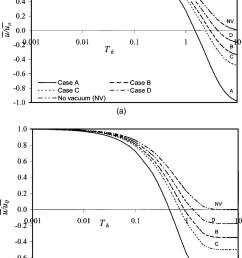 comparison of normalized excess pore pressure for various vacuum pressure distribution for vacuum pressure ratio  [ 850 x 1220 Pixel ]