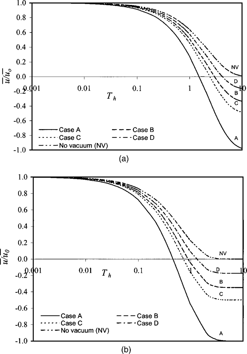 hight resolution of comparison of normalized excess pore pressure for various vacuum pressure distribution for vacuum pressure ratio