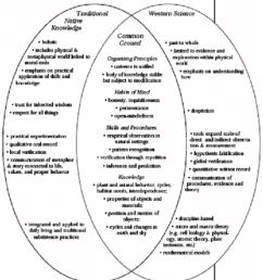 fields of knowledge involving traditional native knowledge and western science including common ideas from [ 850 x 948 Pixel ]