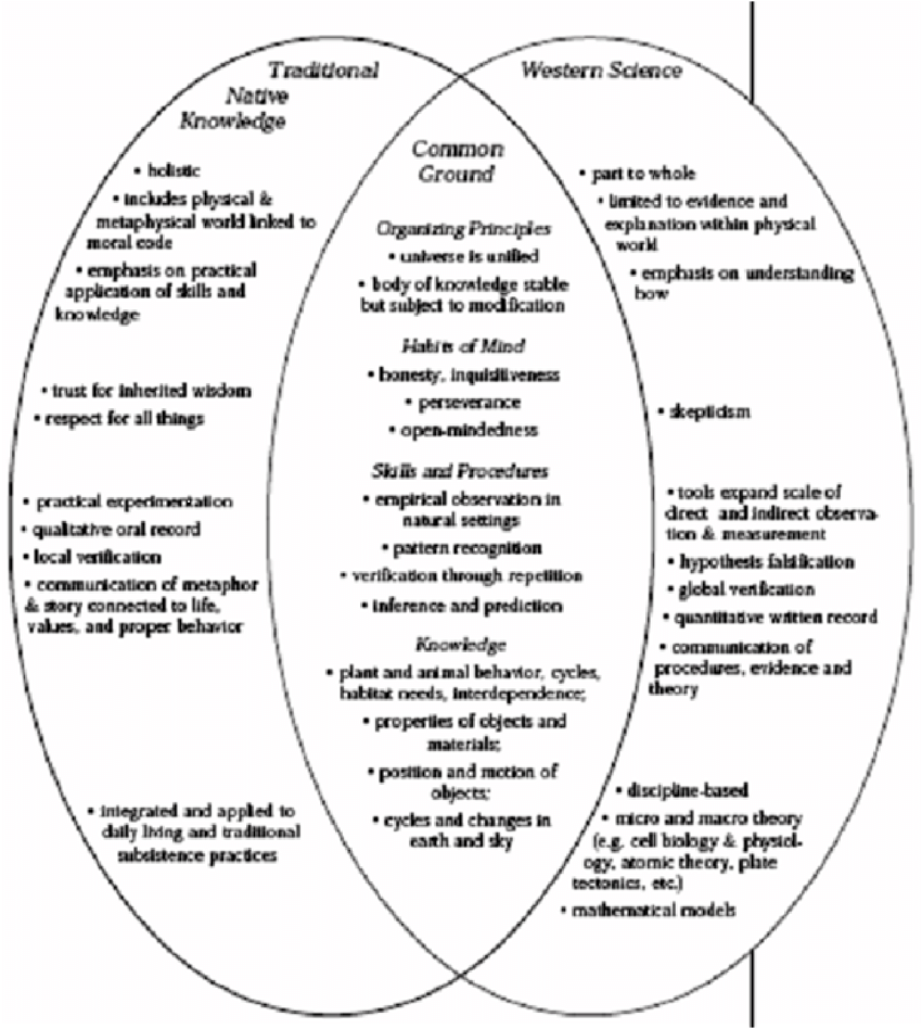 hight resolution of fields of knowledge involving traditional native knowledge and western science including common ideas from