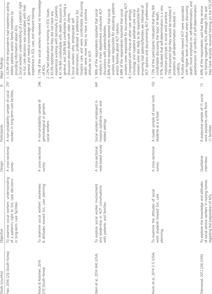 Summary of descriptive studies that included a sample of