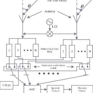 (PDF) Wideband direction-finding based on time-modulated