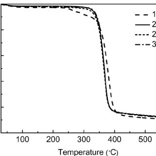 TMA curves of TAC films with different molecular weights