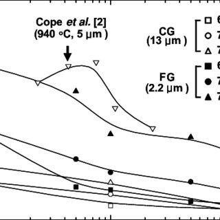 (PDF) Low-Temperature Superplastic Deformation Behavior of