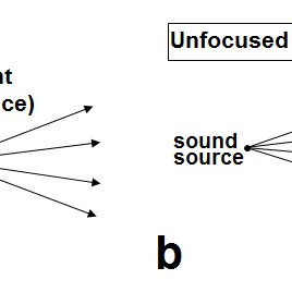 (PDF) Sound propagation in the near and far-field of a