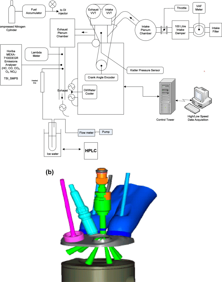 hight resolution of  a schematic of engine and instrumentation setup and b 3d cylinder head