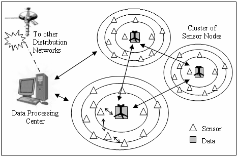 Data collection and aggregation in wireless sensor network