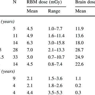 Estimated radiation doses to the red bone marrow (RBM) and