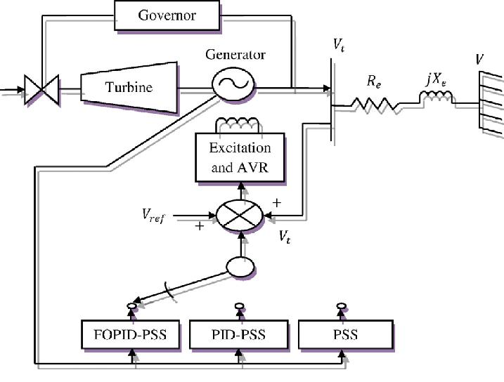 Schematic line diagram of single-machine-infinite-bus