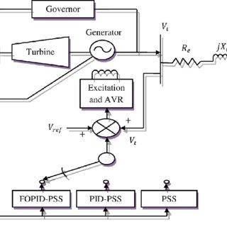 (PDF) Optimal design and tuning of novel fractional order