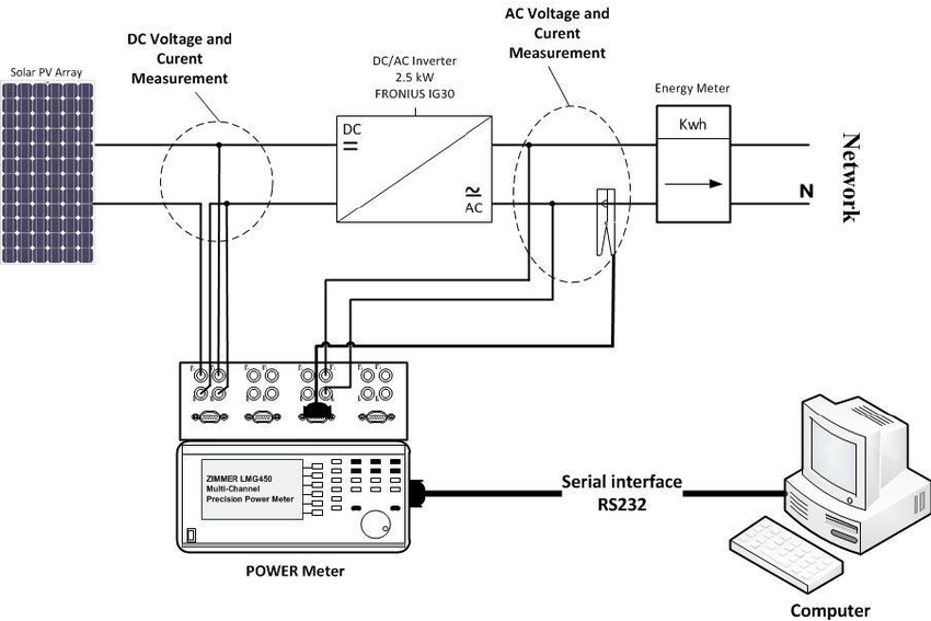 Overview of the PV sub-array and the devices constituting